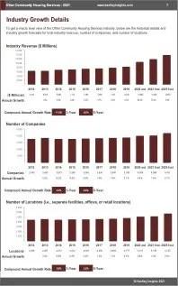 Other Community Housing Services Revenue