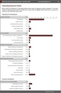 Other Concrete Product Manufacturing Operating Expenses