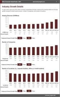 Other Consumer Goods Rental Revenue