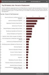 Other Electronic Component Manufacturing Workforce Benchmarks