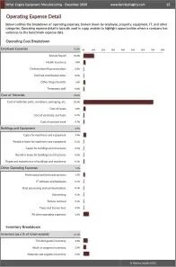 Other Engine Equipment Manufacturing Operating Expenses