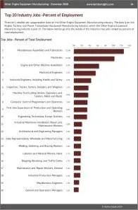 Other Engine Equipment Manufacturing Workforce Benchmarks