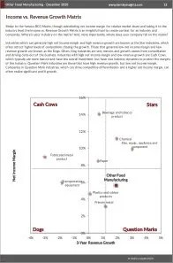 Other Food Manufacturing BCG Matrix