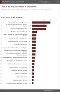 Other Food Manufacturing Workforce Benchmarks