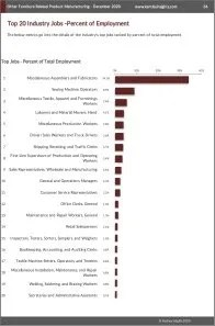 Other Furniture Related Product Manufacturing Workforce Benchmarks