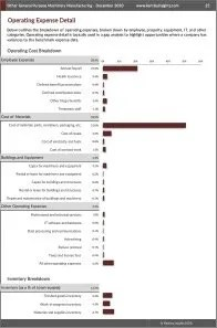 Other General Purpose Machinery Manufacturing Operating Expenses