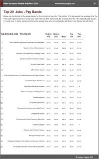 Other Insurance Related Activities Benchmarks