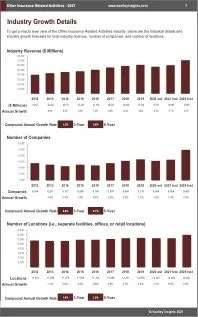 Other Insurance Related Activities Revenue