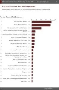 Other Leather and Allied Product Manufacturing Workforce Benchmarks