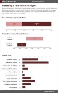 Other Legal Services Profit