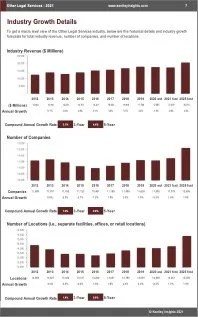 Other Legal Services Revenue