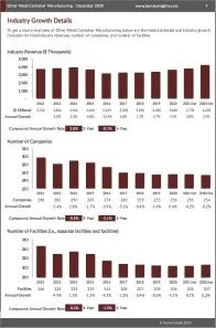 Other Metal Container Manufacturing Revenue