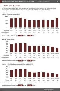 Other Metal Valve and Pipe Fitting Manufacturing Revenue