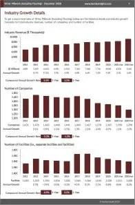 Other Millwork (Including Flooring) Revenue