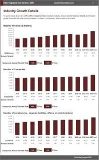Other Outpatient Care Centers Revenue