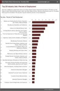 Other Plastics Product Manufacturing Workforce Benchmarks