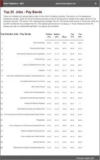 Other Publishers Benchmarks