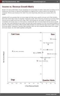 Other Telecommunications BCG Matrix