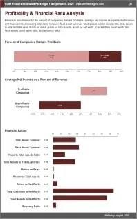 Other Transit Ground Passenger Transportation Profit