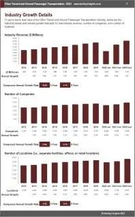 Other Transit Ground Passenger Transportation Revenue
