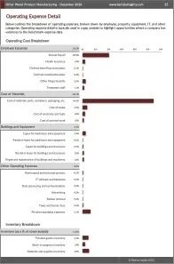 Other Wood Product Manufacturing Operating Expenses