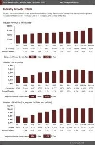 Other Wood Product Manufacturing Revenue