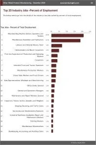 Other Wood Product Manufacturing Workforce Benchmarks