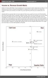 Outpatient Care Centers BCG Matrix