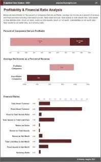 Outpatient Care Centers Profit