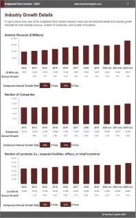 Outpatient Care Centers Revenue