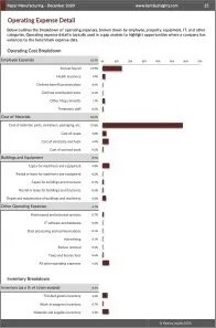 Paper Manufacturing Operating Expenses