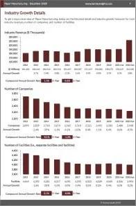 Paper Manufacturing Revenue