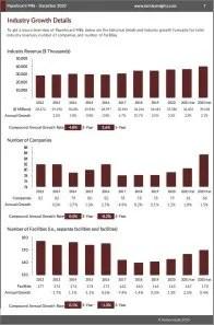Paperboard Mills Revenue