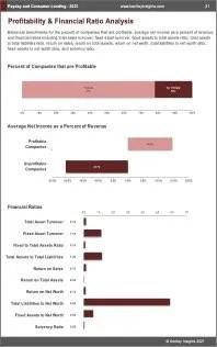 Payday Consumer Lending Profit