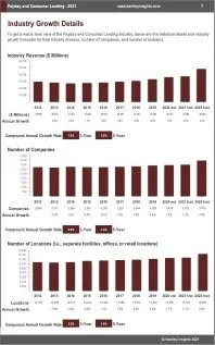 Payday Consumer Lending Revenue
