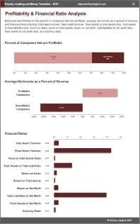 Payday Lending Money Transfers Profit