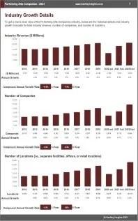 Performing Arts Companies Revenue