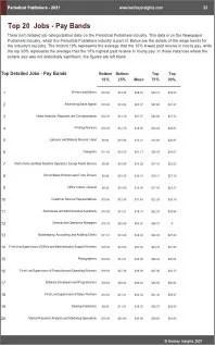 Periodical Publishers Benchmarks