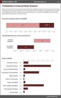 Periodical Publishers Profit