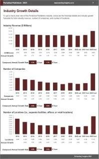 Periodical Publishers Revenue