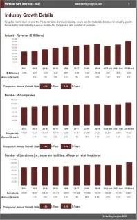 Personal Care Services Revenue