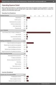 Pesticide, Fertilizer, and Other Ag. Chem. Manufacturing Operating Expenses