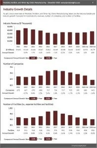 Pesticide, Fertilizer, and Other Ag. Chem. Manufacturing Revenue