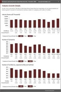 Petroleum Lubricating Oil and Grease Manufacturing Revenue