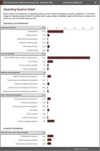 Pharmaceutical and Medicine Manufacturing Operating Expenses