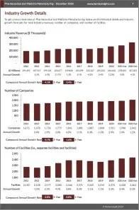 Pharmaceutical and Medicine Manufacturing Revenue