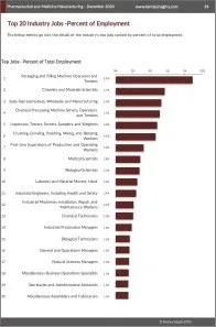 Pharmaceutical and Medicine Manufacturing Workforce Benchmarks