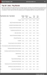 Physical Therapists Benchmarks