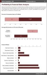 Pipeline Transportation Profit