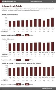 Pipeline Transportation Revenue